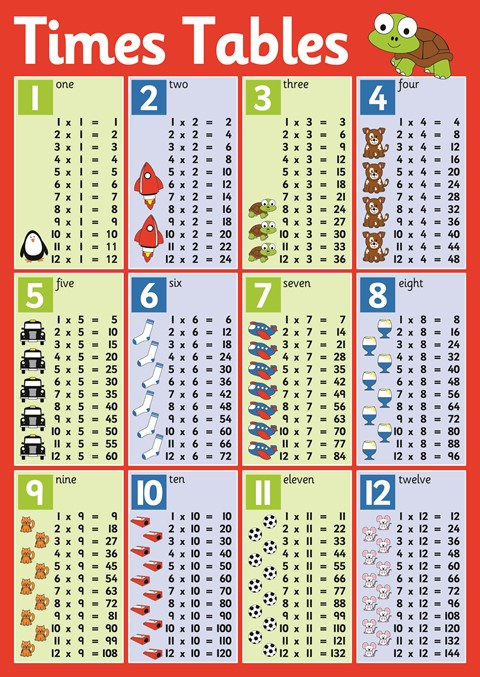 Times Table 1-12 Poster