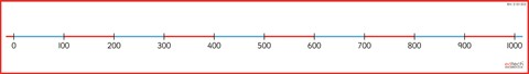 Small 0-1000 Number Line