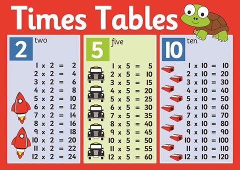 2, 5, 10 Times Table Poster