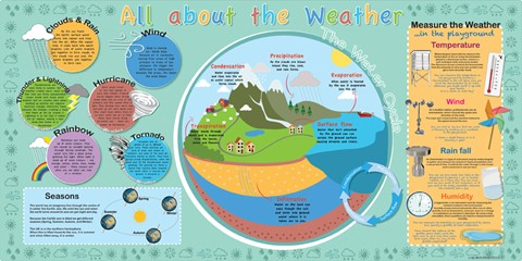 All About Weather Mural